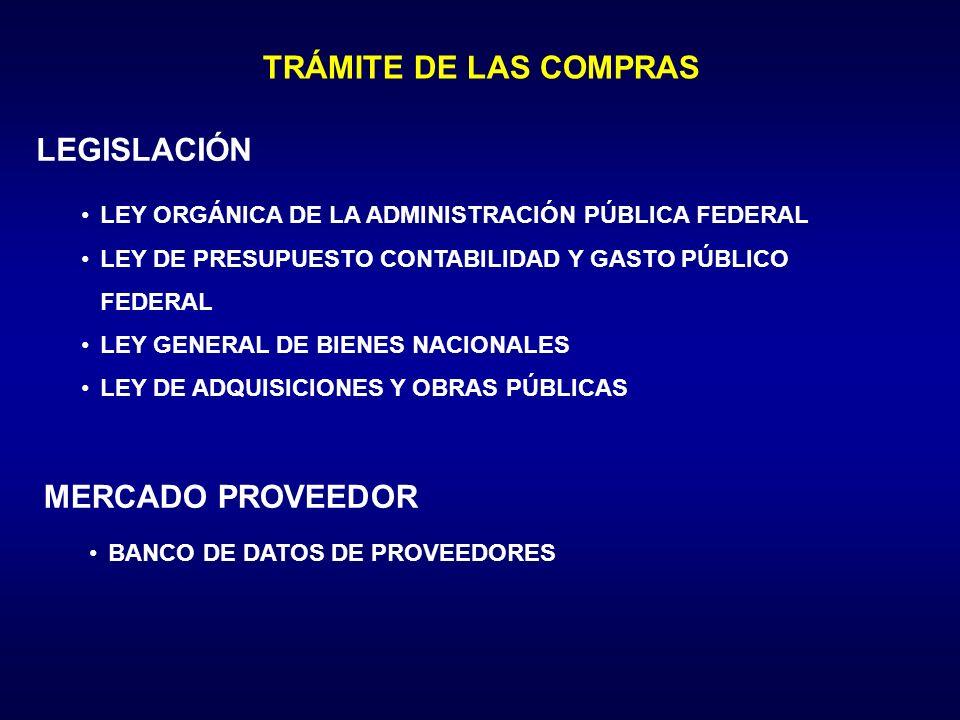 TRÁMITE DE LAS COMPRAS LEGISLACIÓN LEY ORGÁNICA DE LA ADMINISTRACIÓN PÚBLICA FEDERAL LEY DE PRESUPUESTO CONTABILIDAD Y GASTO PÚBLICO FEDERAL LEY GENERAL DE BIENES NACIONALES LEY DE ADQUISICIONES Y OBRAS PÚBLICAS MERCADO PROVEEDOR BANCO DE DATOS DE PROVEEDORES