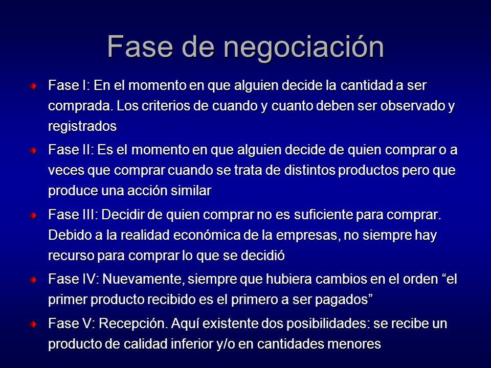 Fase de negociación Fase I: En el momento en que alguien decide la cantidad a ser comprada.