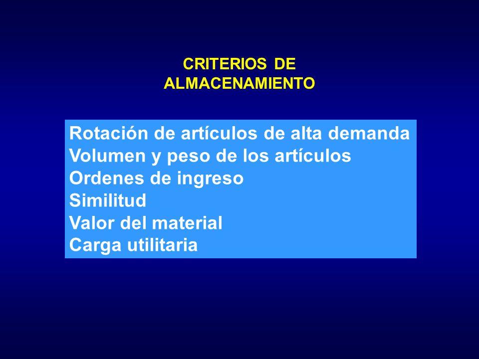 CRITERIOS DE ALMACENAMIENTO Rotación de artículos de alta demanda Volumen y peso de los artículos Ordenes de ingreso Similitud Valor del material Carga utilitaria