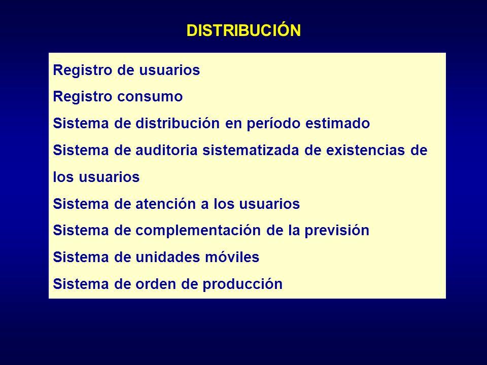 DISTRIBUCIÓN Registro de usuarios Registro consumo Sistema de distribución en período estimado Sistema de auditoria sistematizada de existencias de los usuarios Sistema de atención a los usuarios Sistema de complementación de la previsión Sistema de unidades móviles Sistema de orden de producción