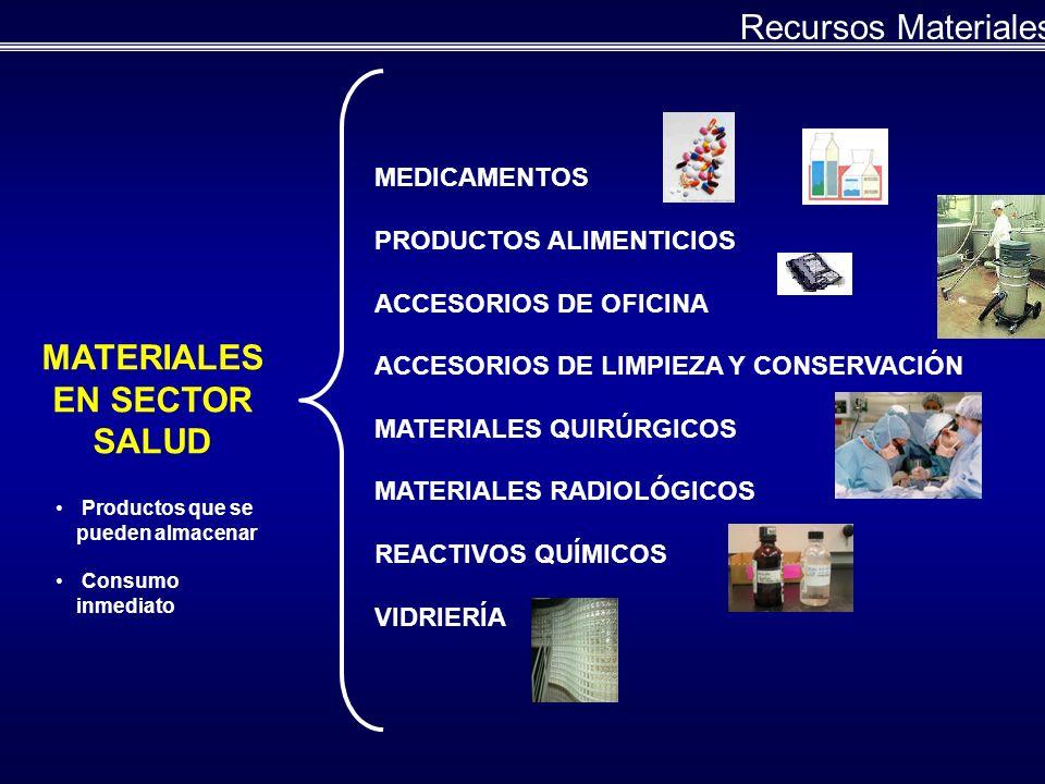 MATERIALES EN SECTOR SALUD MEDICAMENTOS PRODUCTOS ALIMENTICIOS ACCESORIOS DE OFICINA ACCESORIOS DE LIMPIEZA Y CONSERVACIÓN MATERIALES QUIRÚRGICOS MATERIALES RADIOLÓGICOS REACTIVOS QUÍMICOS VIDRIERÍA Productos que se pueden almacenar Consumo inmediato Recursos Materiales
