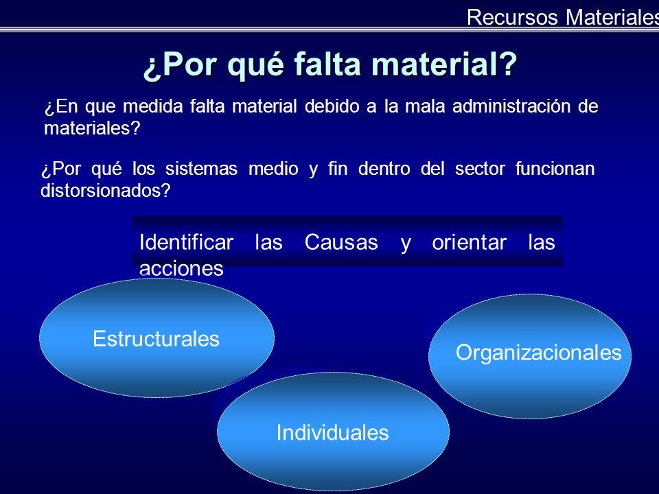 Almacenamiento de material Formal Informal Se tienen un control de los productos.