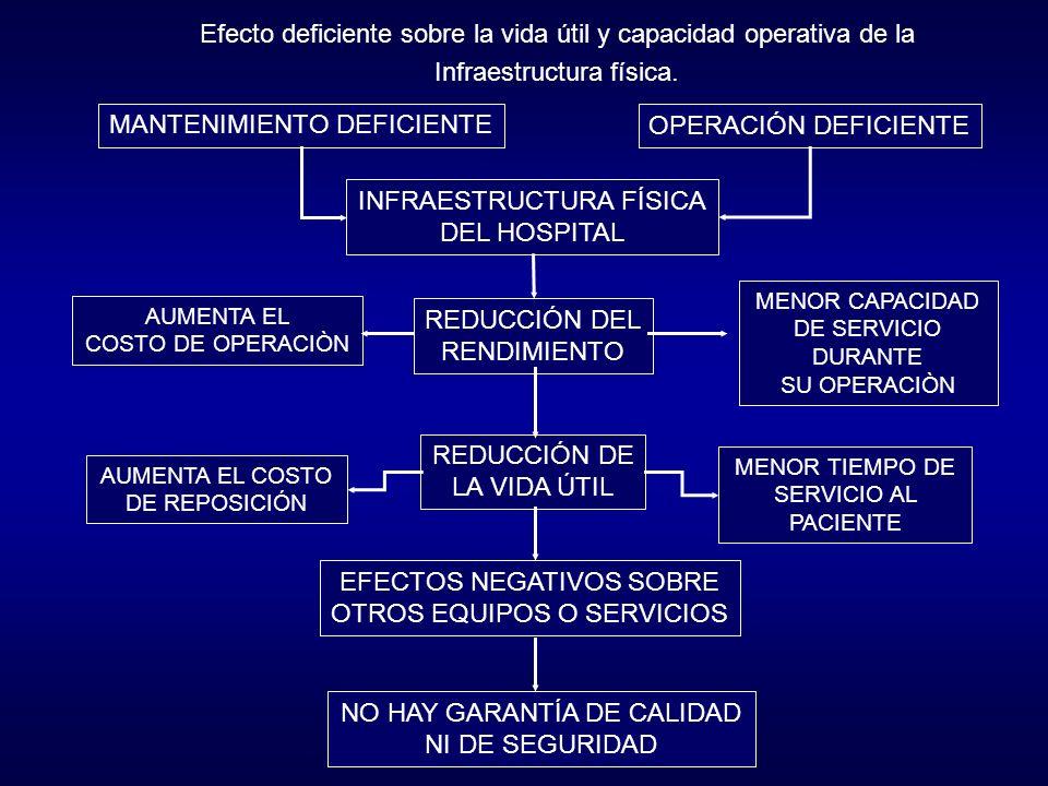 MANTENIMIENTO DEFICIENTE OPERACIÓN DEFICIENTE INFRAESTRUCTURA FÍSICA DEL HOSPITAL REDUCCIÓN DEL RENDIMIENTO REDUCCIÓN DE LA VIDA ÚTIL EFECTOS NEGATIVOS SOBRE OTROS EQUIPOS O SERVICIOS NO HAY GARANTÍA DE CALIDAD NI DE SEGURIDAD AUMENTA EL COSTO DE OPERACIÒN MENOR CAPACIDAD DE SERVICIO DURANTE SU OPERACIÒN AUMENTA EL COSTO DE REPOSICIÓN MENOR TIEMPO DE SERVICIO AL PACIENTE Efecto deficiente sobre la vida útil y capacidad operativa de la Infraestructura física.