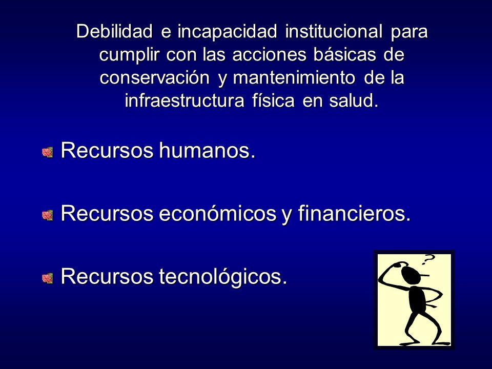 Debilidad e incapacidad institucional para cumplir con las acciones básicas de conservación y mantenimiento de la infraestructura física en salud.
