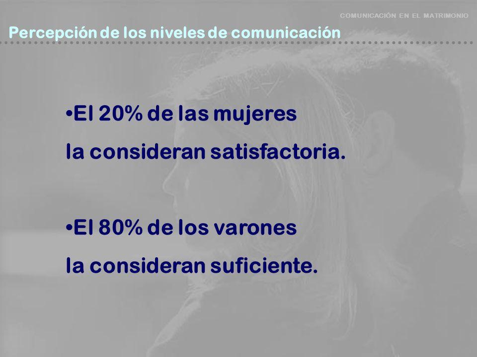 COMUNICACIÓN EN EL MATRIMONIO Percepción de los niveles de comunicación Percepción de los niveles de comunicación El 20% de las mujeres la consideran