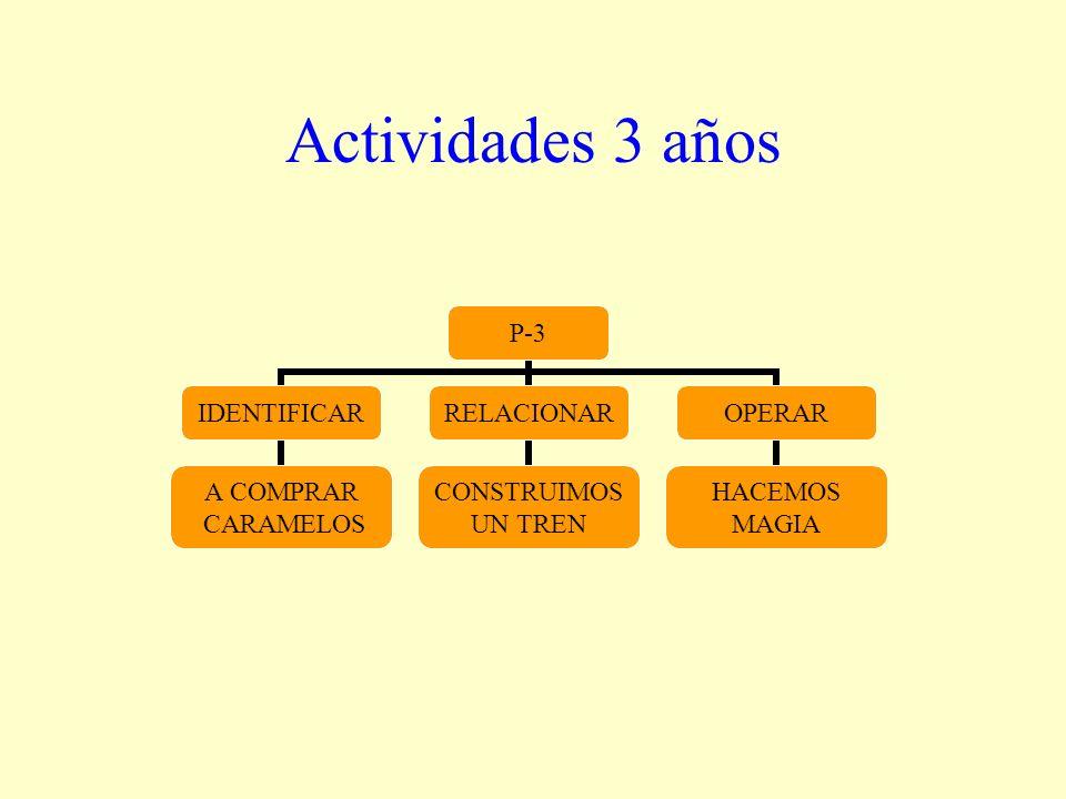Actividades 3 años P-3 IDENTIFICAR A COMPRAR CARAMELOS RELACIONAR CONSTRUIMOS UN TREN OPERAR HACEMOS MAGIA