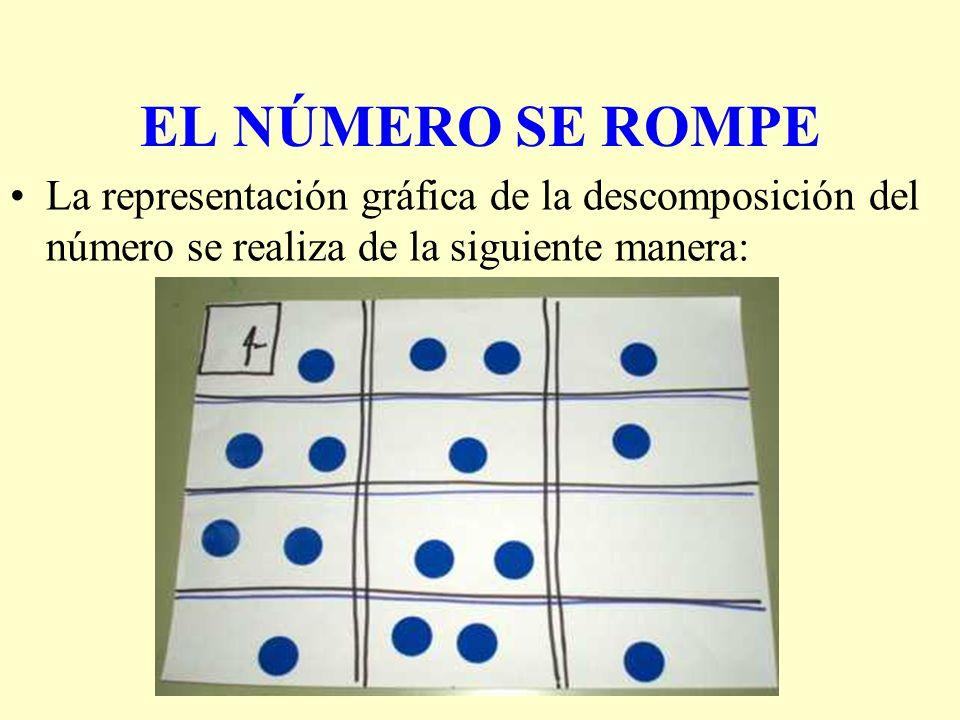 EL NÚMERO SE ROMPE La representación gráfica de la descomposición del número se realiza de la siguiente manera: