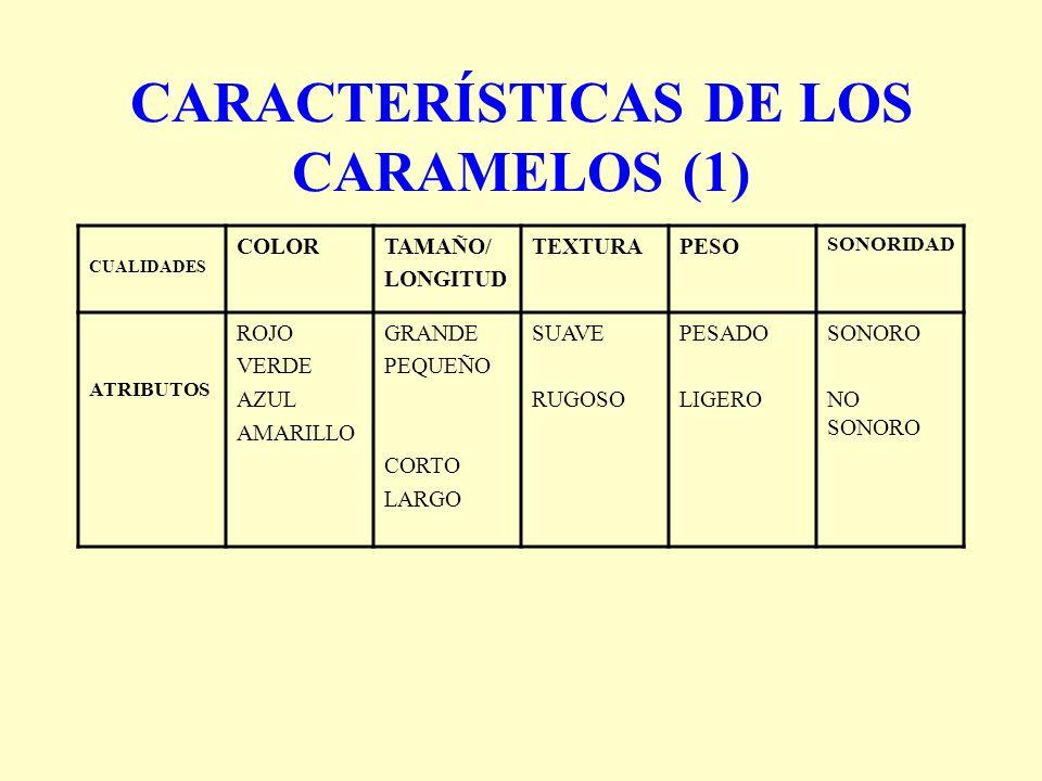 CARACTERÍSTICAS DE LOS CARAMELOS (1) CUALIDADES COLORTAMAÑO/ LONGITUD TEXTURAPESO SONORIDAD ATRIBUTOS ROJO VERDE AZUL AMARILLO GRANDE PEQUEÑO CORTO LA