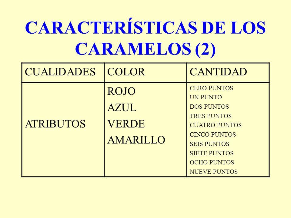 CARACTERÍSTICAS DE LOS CARAMELOS (2) CUALIDADESCOLORCANTIDAD ATRIBUTOS ROJO AZUL VERDE AMARILLO CERO PUNTOS UN PUNTO DOS PUNTOS TRES PUNTOS CUATRO PUN