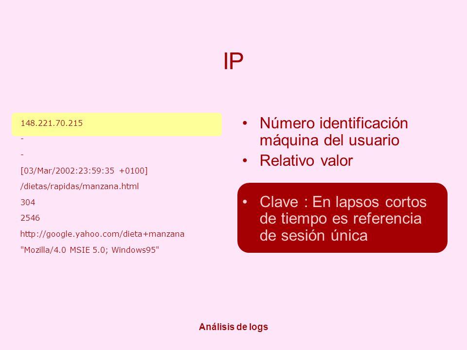 Análisis de logs IP Número identificación máquina del usuario Relativo valor Clave : En lapsos cortos de tiempo es referencia de sesión única 148.221.70.215 - [03/Mar/2002:23:59:35 +0100] /dietas/rapidas/manzana.html 304 2546 http://google.yahoo.com/dieta+manzana Mozilla/4.0 MSIE 5.0; Windows95