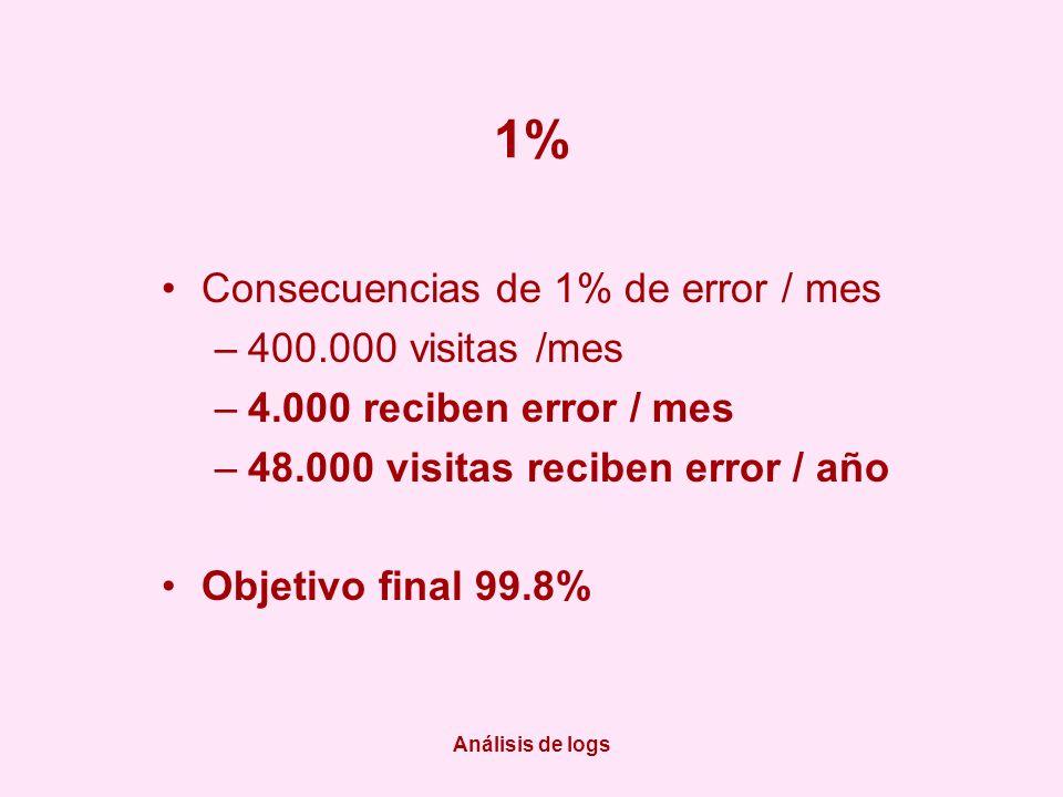 Análisis de logs 1% Consecuencias de 1% de error / mes –400.000 visitas /mes –4.000 reciben error / mes –48.000 visitas reciben error / año Objetivo final 99.8%