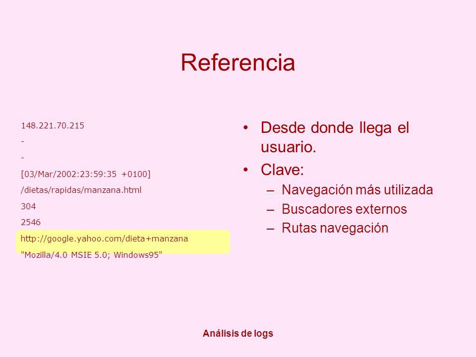 Análisis de logs Referencia Desde donde llega el usuario. Clave: –Navegación más utilizada –Buscadores externos –Rutas navegación 148.221.70.215 - [03