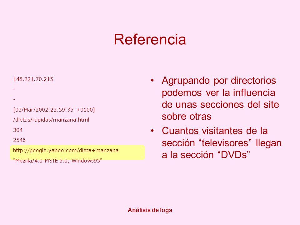 Análisis de logs Referencia Agrupando por directorios podemos ver la influencia de unas secciones del site sobre otras Cuantos visitantes de la sección televisores llegan a la sección DVDs 148.221.70.215 - [03/Mar/2002:23:59:35 +0100] /dietas/rapidas/manzana.html 304 2546 http://google.yahoo.com/dieta+manzana Mozilla/4.0 MSIE 5.0; Windows95