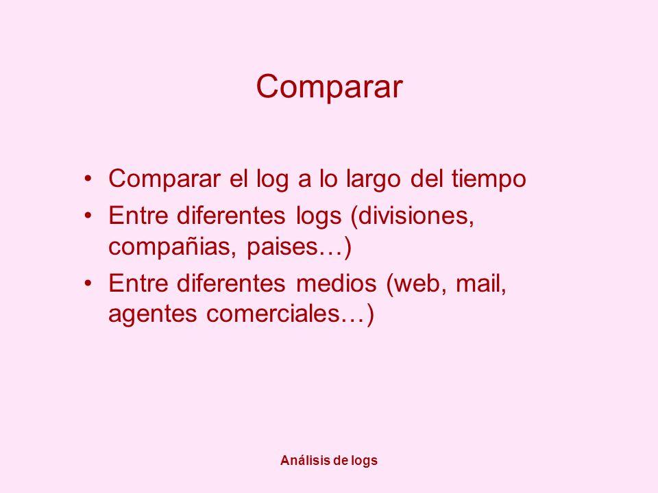 Análisis de logs Comparar Comparar el log a lo largo del tiempo Entre diferentes logs (divisiones, compañias, paises…) Entre diferentes medios (web, mail, agentes comerciales…)