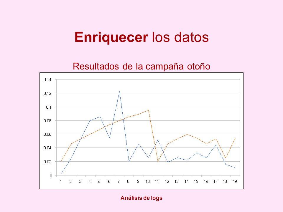 Análisis de logs Enriquecer los datos Resultados de la campaña otoño