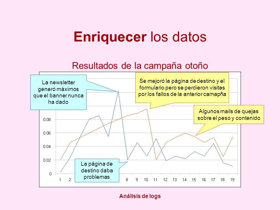 Análisis de logs Enriquecer los datos La newsletter generó máximos que el banner nunca ha dado La página de destino daba problemas Se mejoró la página