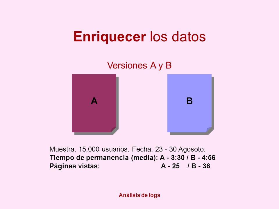Análisis de logs Enriquecer los datos Versiones A y B A A B B Muestra: 15,000 usuarios. Fecha: 23 - 30 Agosoto. Tiempo de permanencia (media): A - 3:3