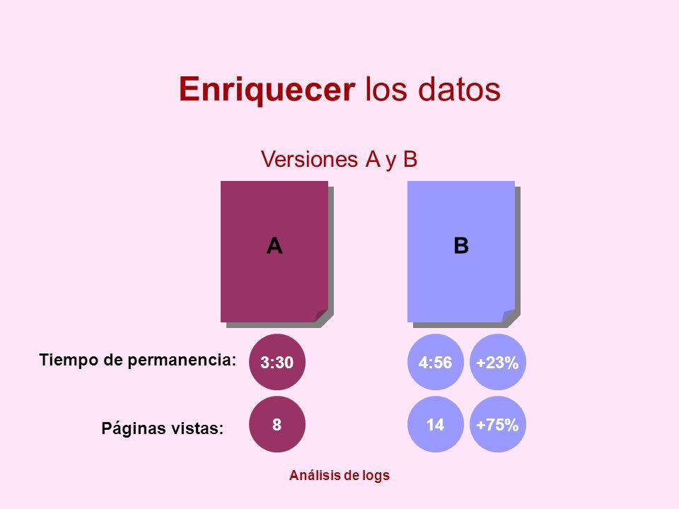 Análisis de logs Enriquecer los datos Versiones A y B A A B B Tiempo de permanencia: Páginas vistas: 4:56+23% 814+75% 3:30