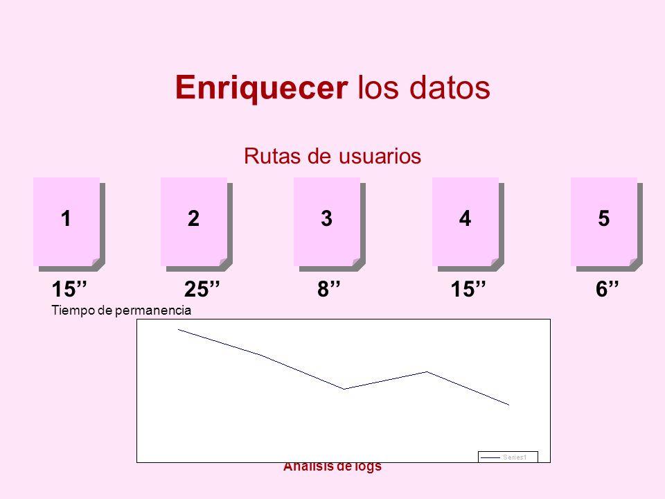 Análisis de logs Enriquecer los datos Rutas de usuarios 1 1 2 2 3 3 4 4 5 5 1525815 6 Tiempo de permanencia