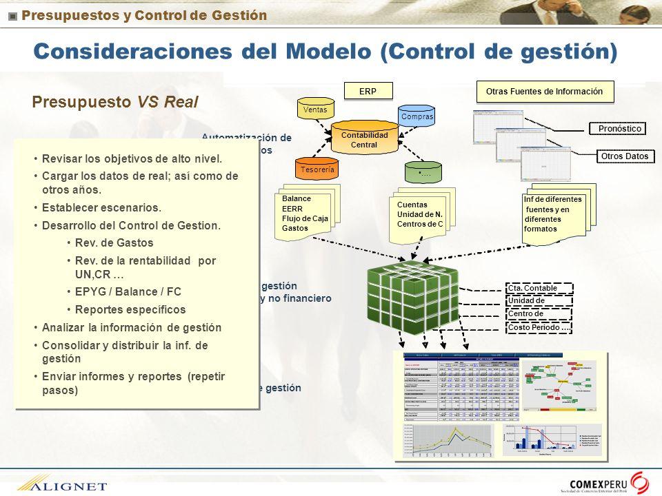 Presupuestos y Control de Gestión Consideraciones del Modelo (Control de gestión) Presupuesto VS Real Control de gestión Automatización de carga de da