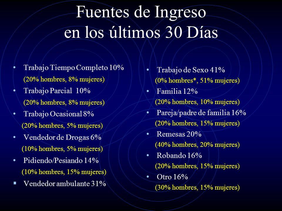 Fuentes de Ingreso en los últimos 30 Días Trabajo Tiempo Completo 10% (20% hombres, 8% mujeres) Trabajo Parcial 10% (20% hombres, 8% mujeres) Trabajo