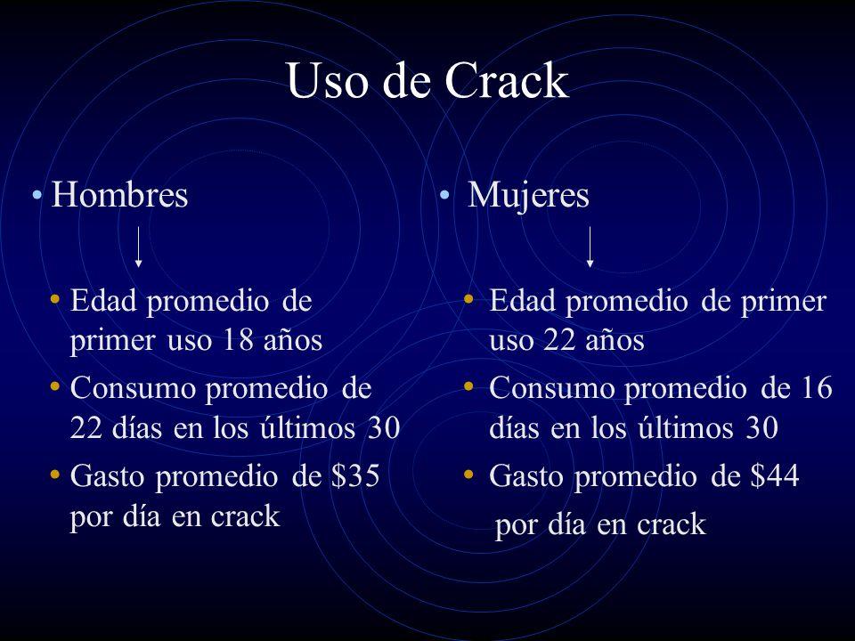 Uso de Crack Hombres Edad promedio de primer uso 18 años Consumo promedio de 22 días en los últimos 30 Gasto promedio de $35 por día en crack Mujeres