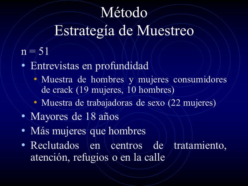Método Estrategía de Muestreo n = 51 Entrevistas en profundidad Muestra de hombres y mujeres consumidores de crack (19 mujeres, 10 hombres) Muestra de
