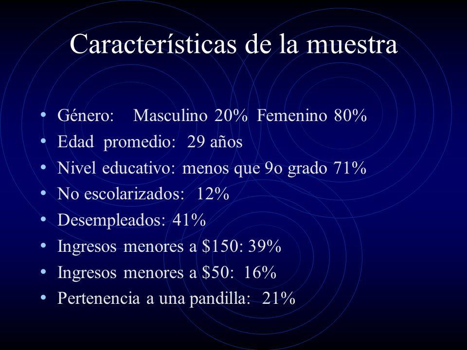 Fuentes de Ingreso en los últimos 30 Días Trabajo Tiempo Completo 10% (20% hombres, 8% mujeres) Trabajo Parcial 10% (20% hombres, 8% mujeres) Trabajo Ocasional 8% (20% hombres, 5% mujeres) Vendedor de Drogas 6% (10% hombres, 5% mujeres) Pidiendo/Pesiando 14% (10% hombres, 15% mujeres) Vendedor ambulante 31% Trabajo de Sexo 41% (0% hombres*, 51% mujeres) Familia 12% (20% hombres, 10% mujeres) Pareja/padre de familia 16% (20% hombres, 15% mujeres) Remesas 20% (40% hombres, 20% mujeres) Robando 16% (20% hombres, 15% mujeres) Otro 16% (30% hombres, 15% mujeres)