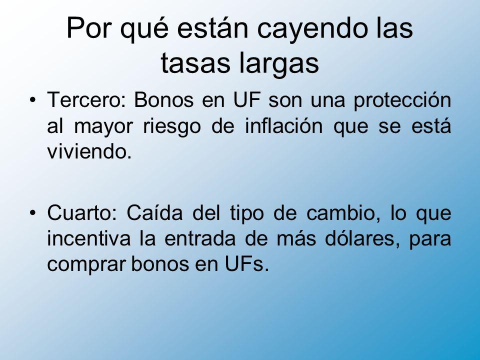 Por qué están cayendo las tasas largas Tercero: Bonos en UF son una protección al mayor riesgo de inflación que se está viviendo.