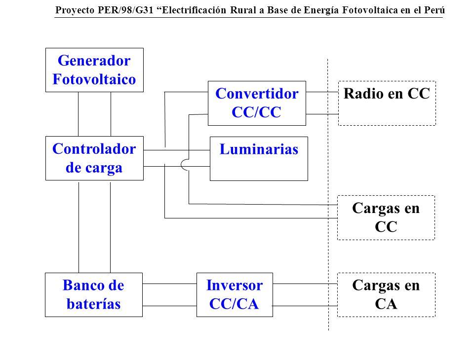 Generador Fotovoltaico Banco de baterías Inversor CC/CA Cargas en CC Cargas en CA Convertidor CC/CC Radio en CC Luminarias Controlador de carga