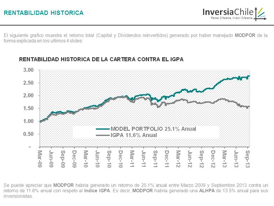 Pensar Diferente, Invertir Diferente RENTABILIDAD HISTORICA El siguiente grafico muestra el retorno total (Capital y Dividendos reinvertidos) generado