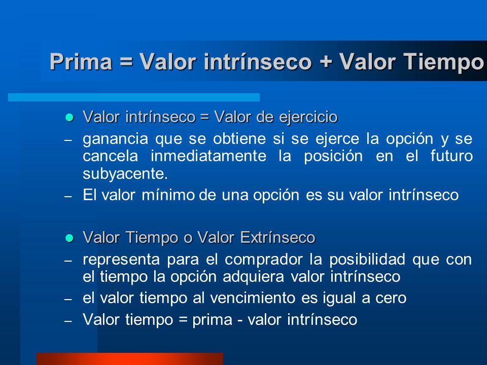 Prima = Valor intrínseco + Valor Tiempo Valor intrínseco = Valor de ejercicio Valor intrínseco = Valor de ejercicio – ganancia que se obtiene si se ejerce la opción y se cancela inmediatamente la posición en el futuro subyacente.