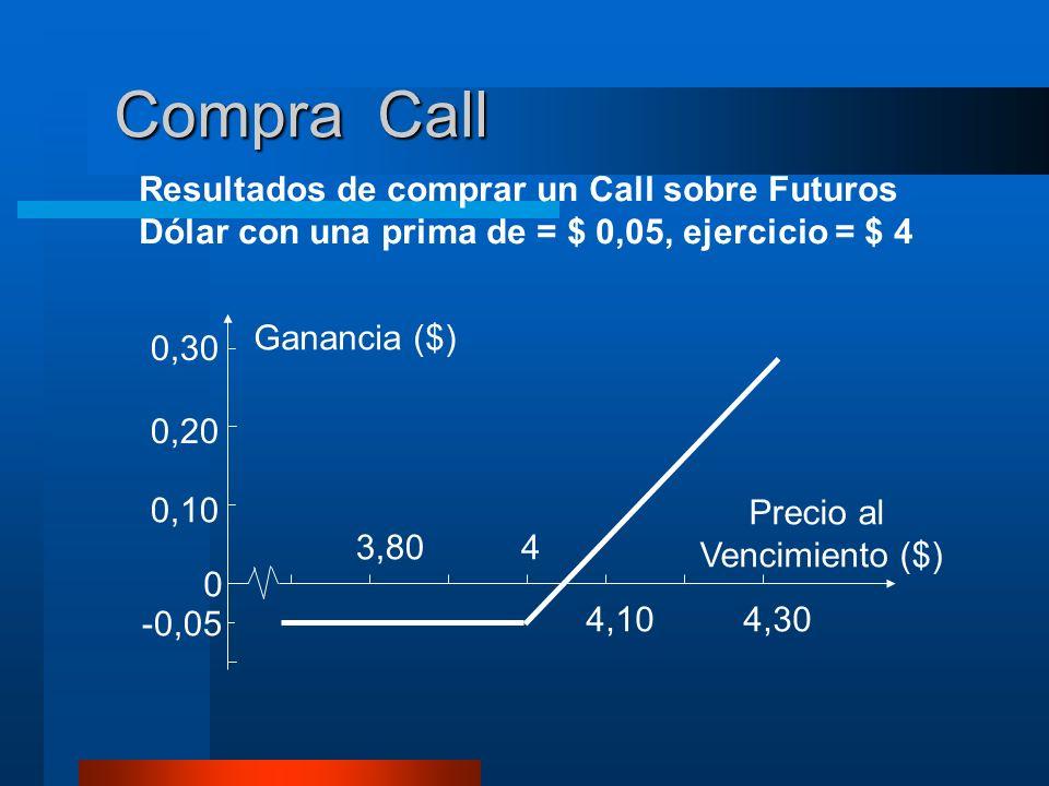 Compra Call Resultados de comprar un Call sobre Futuros Dólar con una prima de = $ 0,05, ejercicio = $ 4 0,30 0,20 0,10 0 -0,05 3,804 4,104,30 Gananci