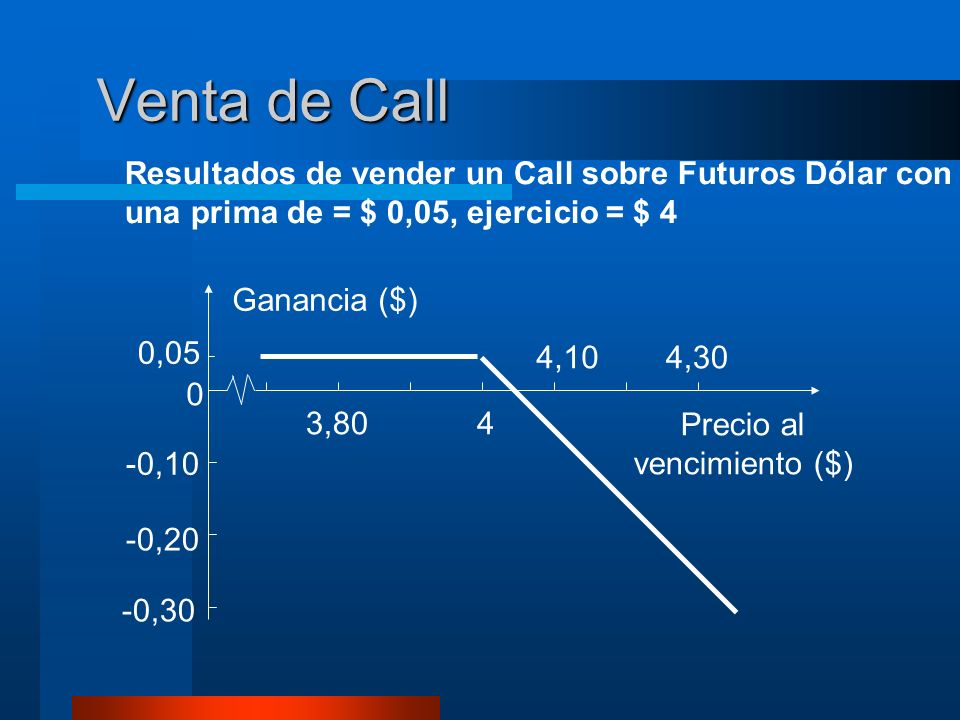 Venta de Call Resultados de vender un Call sobre Futuros Dólar con una prima de = $ 0,05, ejercicio = $ 4 -0,30 -0,20 -0,10 0 0,05 3,804 4,104,30 Ganancia ($) Precio al vencimiento ($)