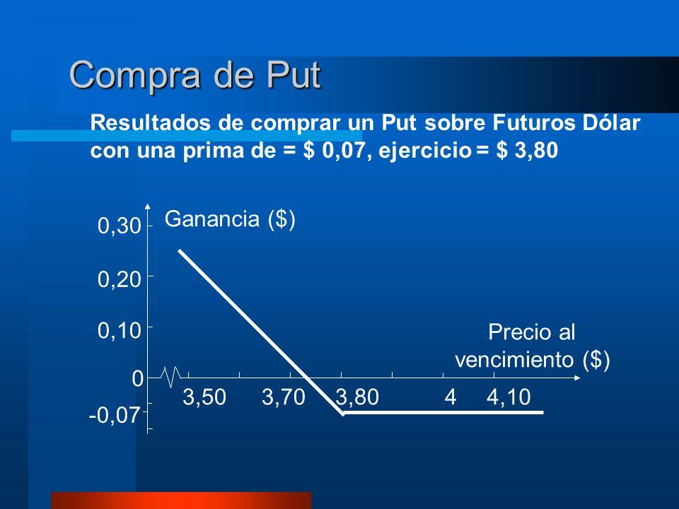 Compra de Put Resultados de comprar un Put sobre Futuros Dólar con una prima de = $ 0,07, ejercicio = $ 3,80 0,30 0,20 0,10 0 -0,07 3,803,703,5044,10 Ganancia ($) Precio al vencimiento ($)