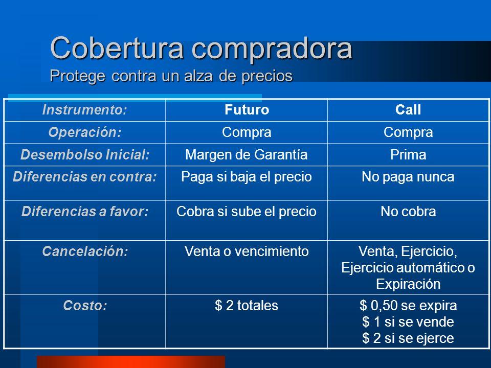 Cobertura compradora Protege contra un alza de precios Instrumento:FuturoCall Operación:Compra Desembolso Inicial:Margen de GarantíaPrima Diferencias