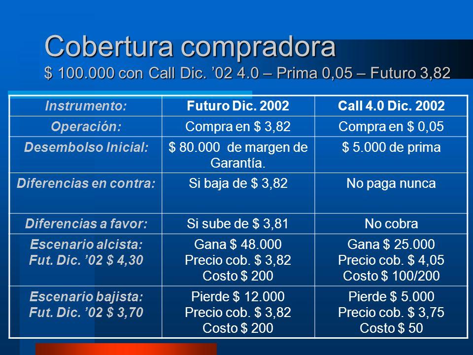 Cobertura compradora $ 100.000 con Call Dic. 02 4.0 – Prima 0,05 – Futuro 3,82 Instrumento:Futuro Dic. 2002Call 4.0 Dic. 2002 Operación:Compra en $ 3,