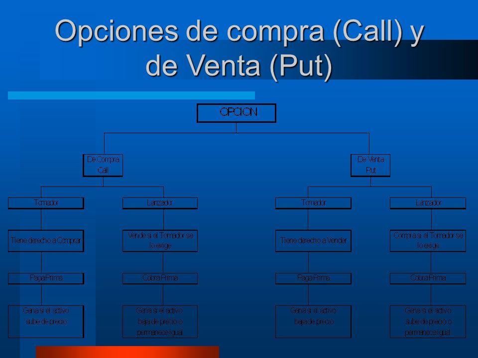 Opciones de compra (Call) y de Venta (Put)