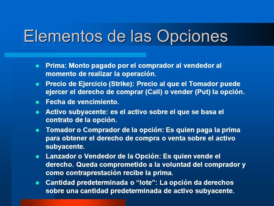 Elementos de las Opciones Prima: Monto pagado por el comprador al vendedor al momento de realizar la operación. Precio de Ejercicio (Strike): Precio a