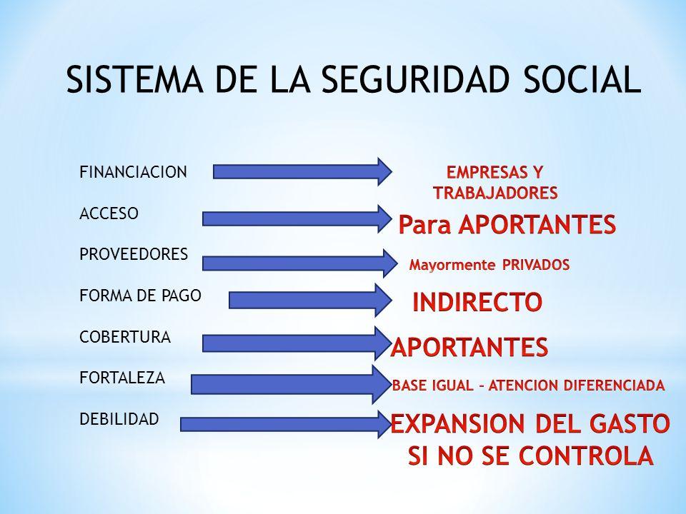 SISTEMA DE LA SEGURIDAD SOCIAL FINANCIACION ACCESO PROVEEDORES FORMA DE PAGO COBERTURA FORTALEZA DEBILIDAD