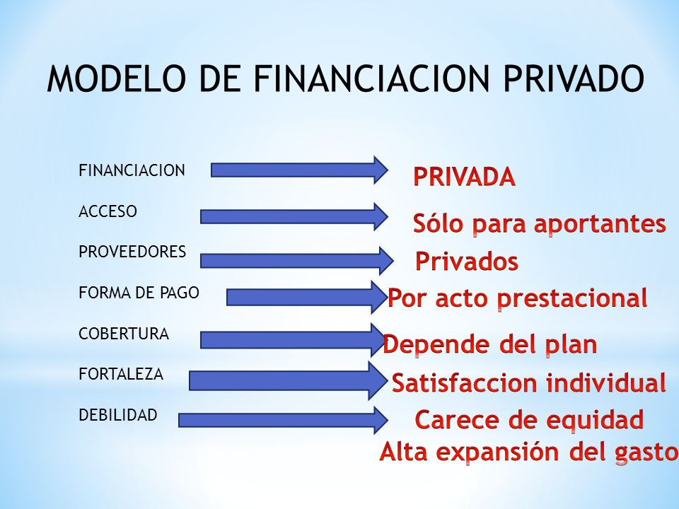 MODELO DE FINANCIACION PRIVADO FINANCIACION ACCESO PROVEEDORES FORMA DE PAGO COBERTURA FORTALEZA DEBILIDAD