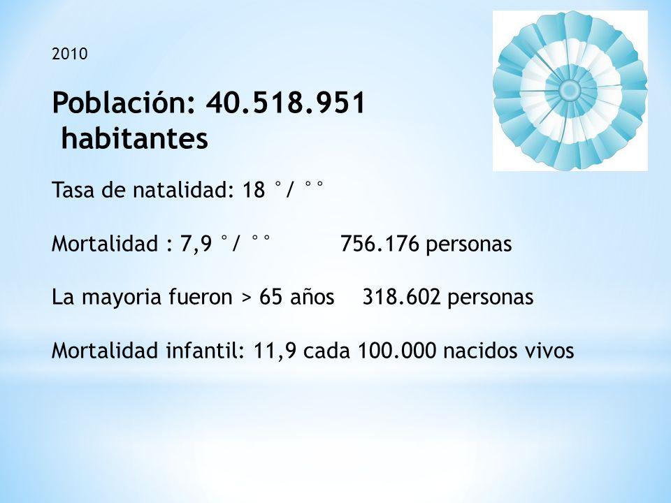 2010 Población: 40.518.951 habitantes Tasa de natalidad: 18 °/ °° Mortalidad : 7,9 °/ °° 756.176 personas La mayoria fueron > 65 años 318.602 personas Mortalidad infantil: 11,9 cada 100.000 nacidos vivos