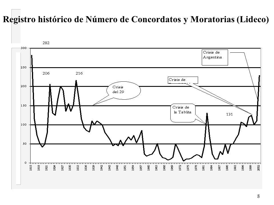 8 Registro histórico de Número de Concordatos y Moratorias (Lideco)