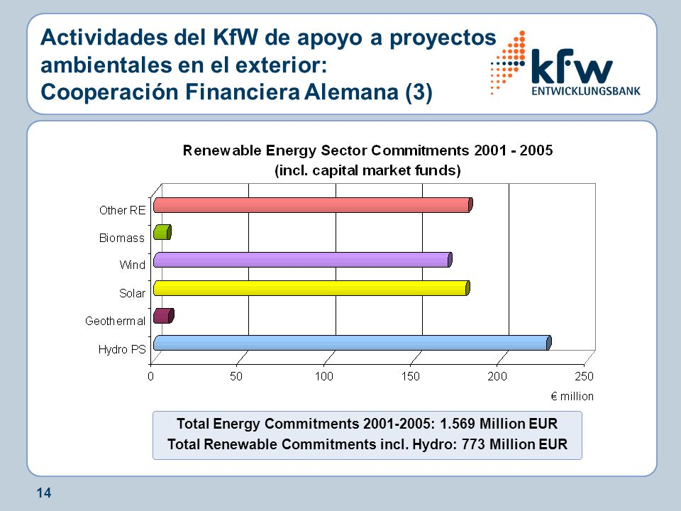 14 Actividades del KfW de apoyo a proyectos ambientales en el exterior: Cooperación Financiera Alemana (3) Total Energy Commitments 2001-2005: 1.569 Million EUR Total Renewable Commitments incl.