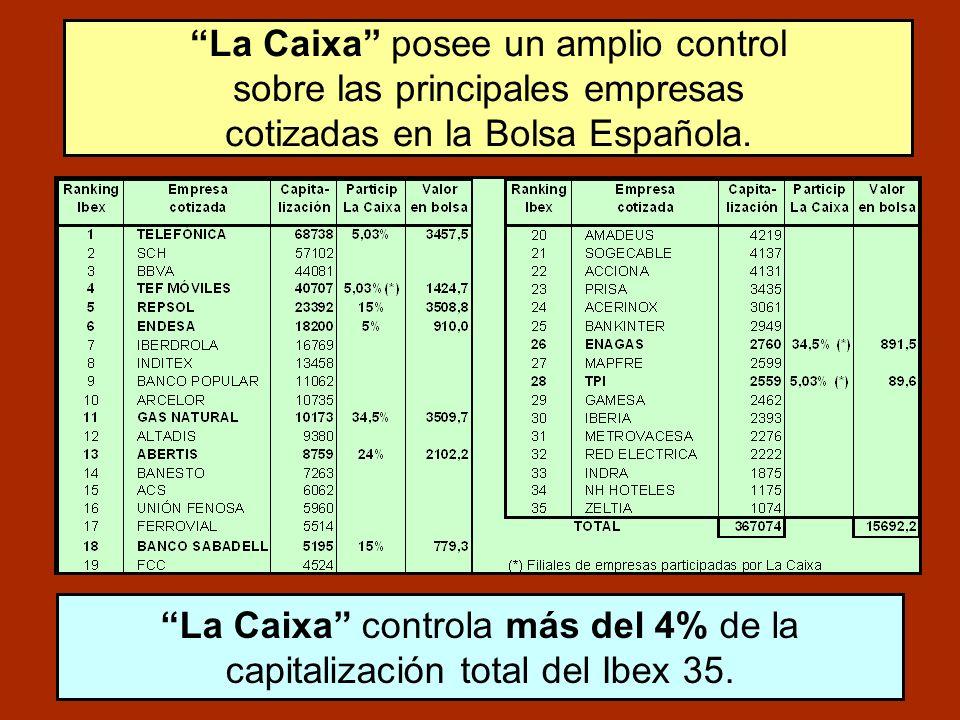 La Caixa posee un amplio control sobre las principales empresas cotizadas en la Bolsa Española. La Caixa controla más del 4% de la capitalización tota