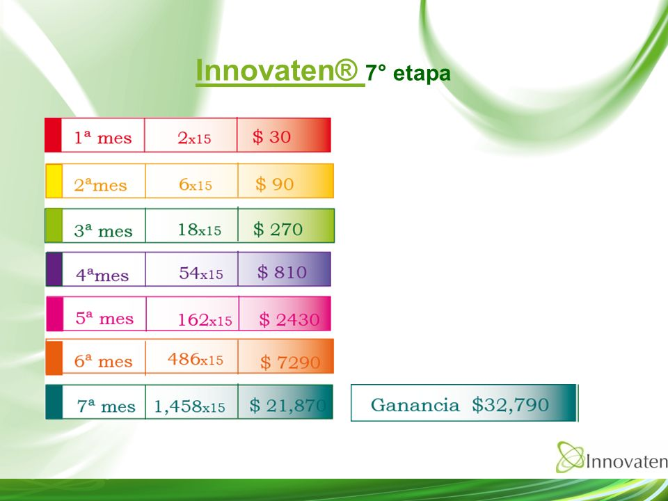 Innovaten® 7° etapa