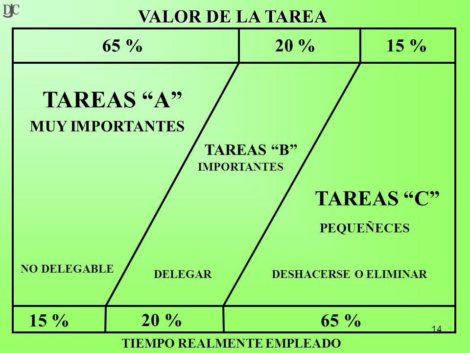 14 VALOR DE LA TAREA TIEMPO REALMENTE EMPLEADO 65 %20 %15 % 65 % 20 % 15 % TAREAS A MUY IMPORTANTES NO DELEGABLE DELEGARDESHACERSE O ELIMINAR TAREAS B IMPORTANTES TAREAS C PEQUEÑECES