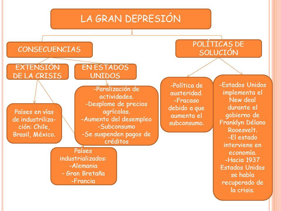 LA GRAN DEPRESIÓN CONSECUENCIAS POLÍTICAS DE SOLUCIÓN EXTENSIÓN DE LA CRISIS Países en vías de industriliza- ción: Chile, Brasil, México.