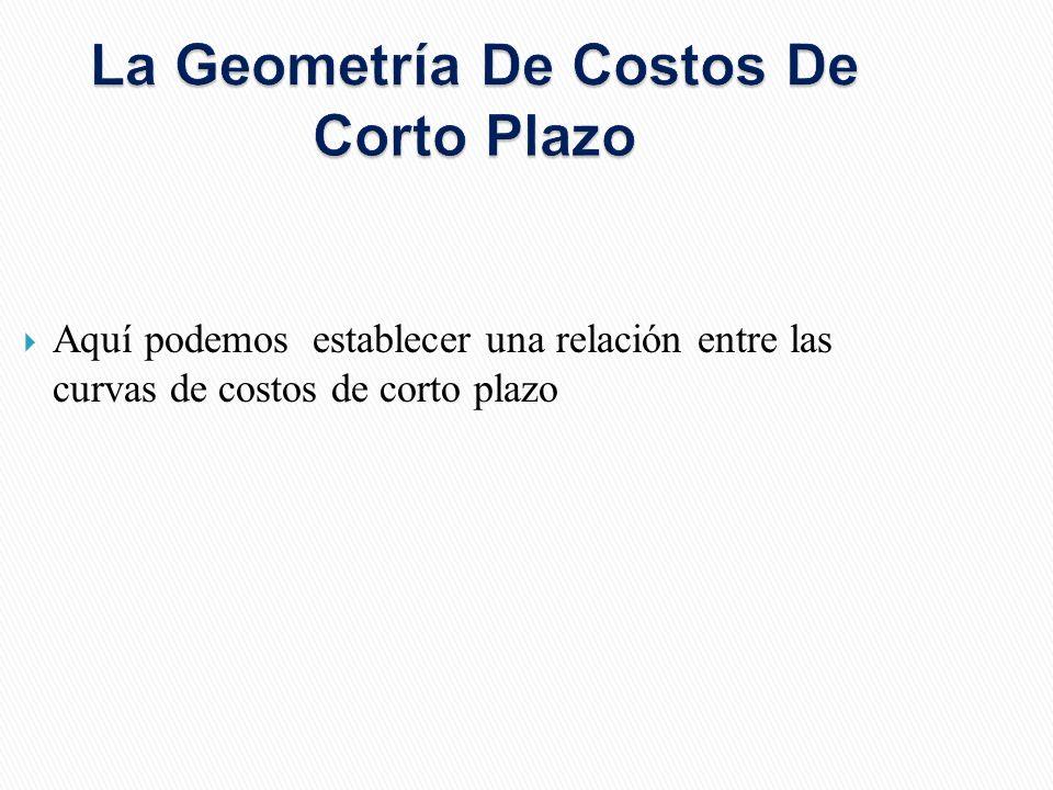 La Geometría De Costos De Corto Plazo Aquí podemos establecer una relación entre las curvas de costos de corto plazo