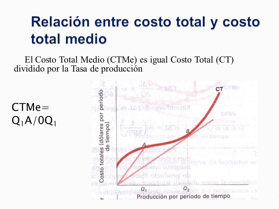 Relación entre costo total y costo total medio El Costo Total Medio (CTMe) es igual Costo Total (CT) dividido por la Tasa de producción CTMe= Q 1 A/0Q